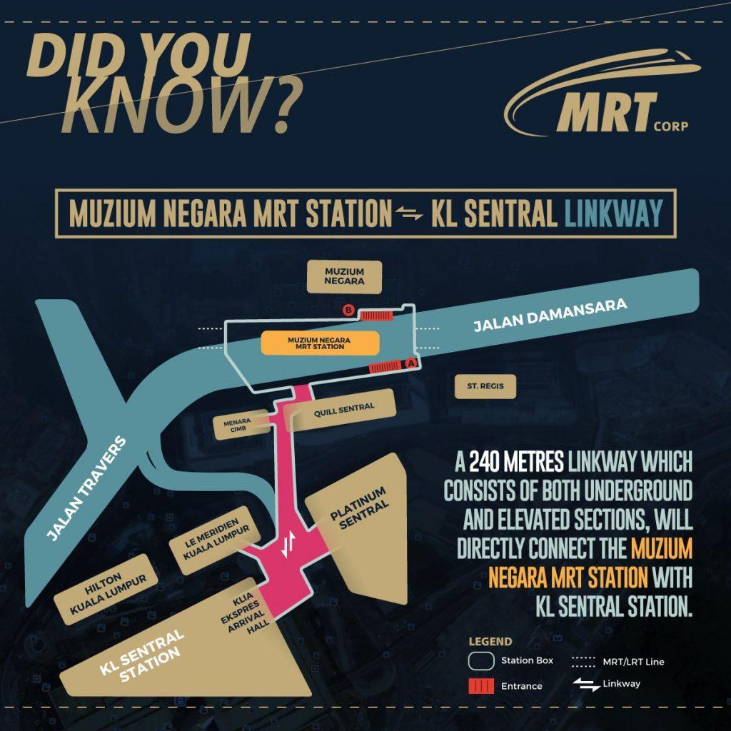 Muzium Negara Malaysia yang terkoneksi dengan MRT Station